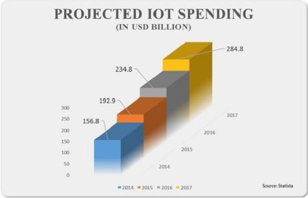 IoT spending, 2014 to 2017