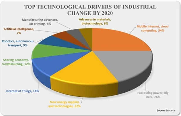 Top technological drivers of industrial change by 2020