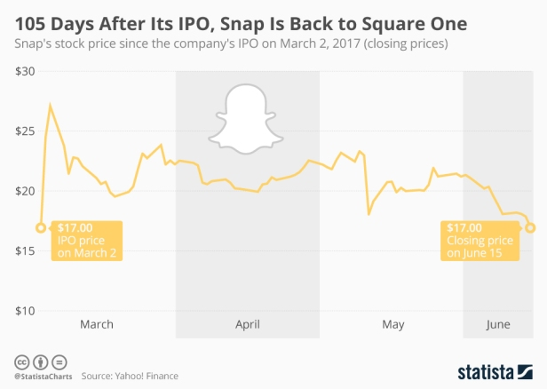 Snap stock price closing between IPO on March 2, 2017 and June 15, 2017. During this period the stock price fall from $25 to initial IPO price of $17.