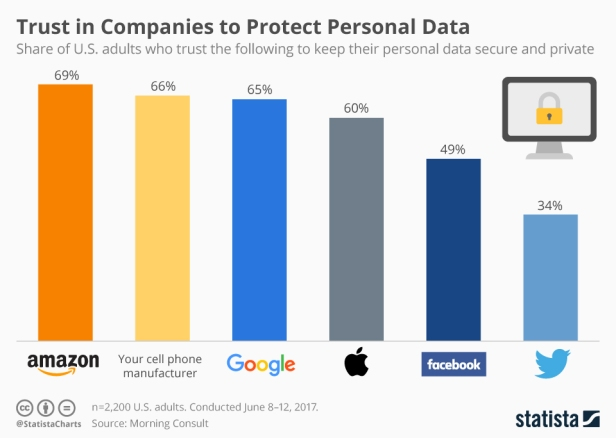 Close to 70 percent of users believe Amazon is protecting their privacy, followed by sell phone manufacturers with 66 percent, Google with 65 percent, Apple with 60 percent, Facebook with 49 percent, and Twitter with 34 percent.