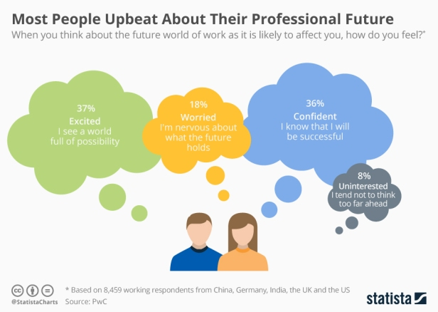 chartoftheday_10602_most_people_upbeat_about_their_professional_future_n