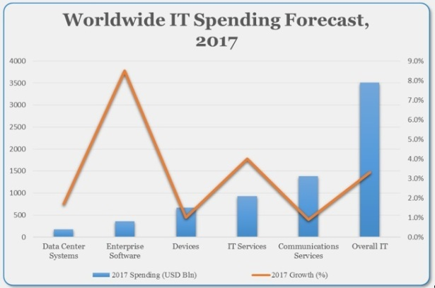 Chart showing global IT spending in 2017.